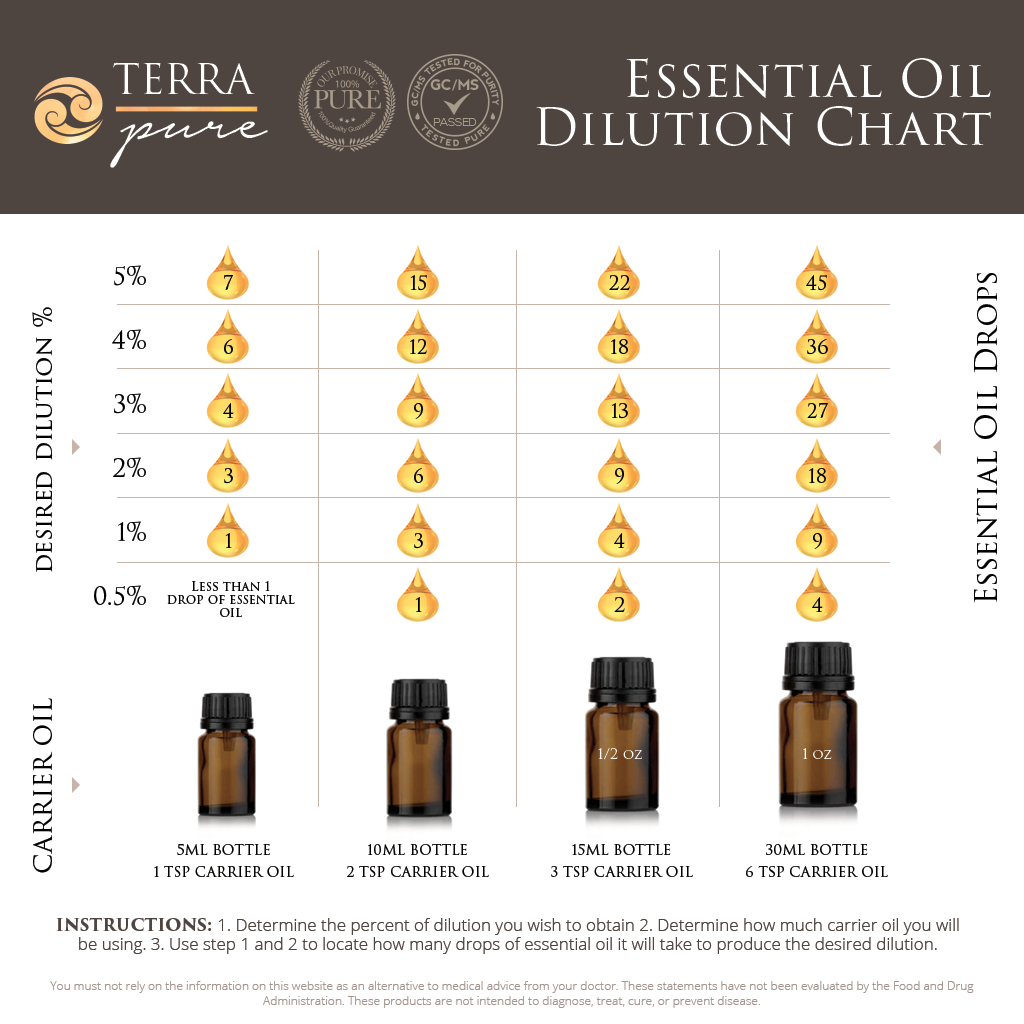 Essential oil dilution chart also look mahvelous pinterest rh