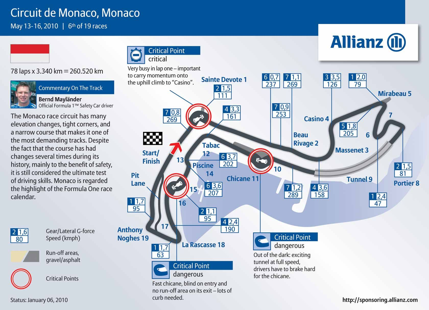 Circuito Monaco : Monaco has the slowest and with most turns circuit in the f