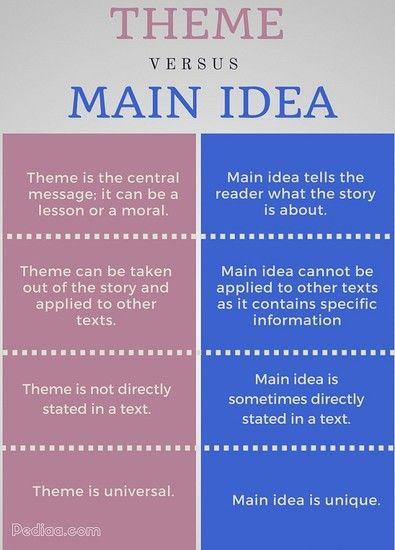 Big image | teaching theme | Main idea worksheet, Teaching main idea