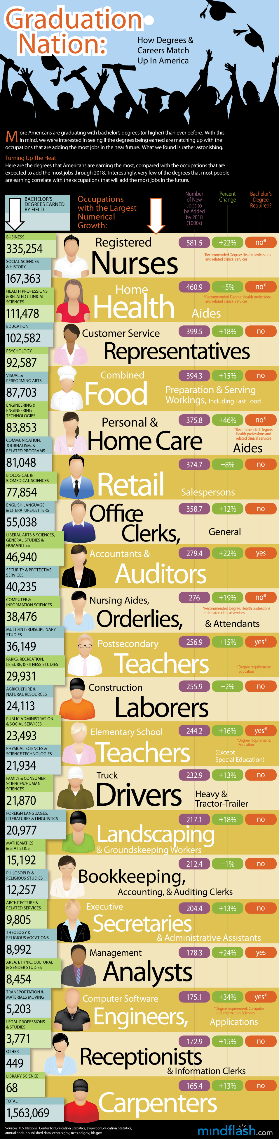 Graduation Nation: How Degrees & Careers Match Up In America