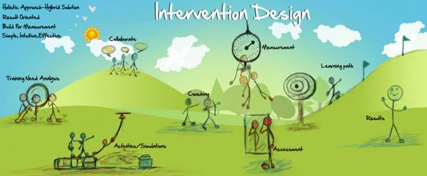We Design Learning Interventions For TeamsDepartments And