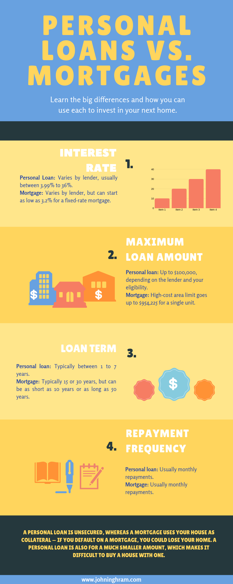 Personal Loans Vs Mortgages Personal Loans Personal Loans Online Mortgage