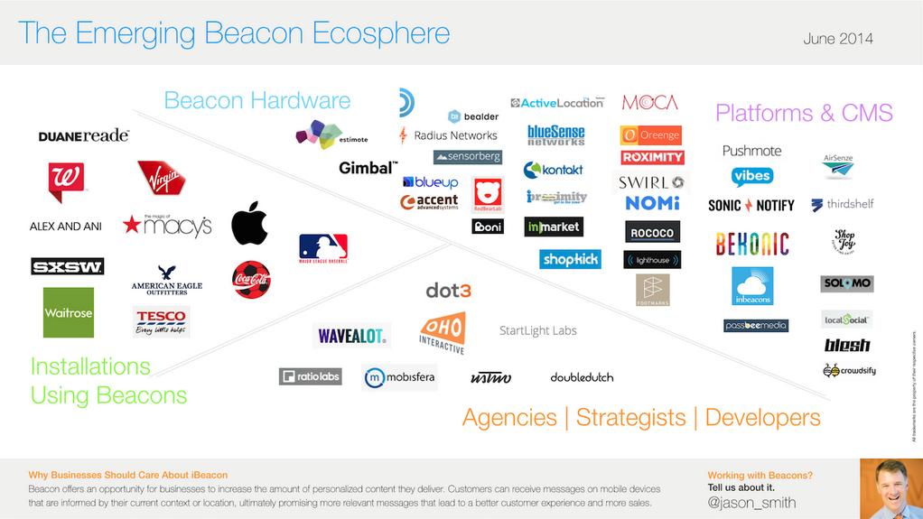 Mobile Beacon market Ibeacon, Event technology ideas