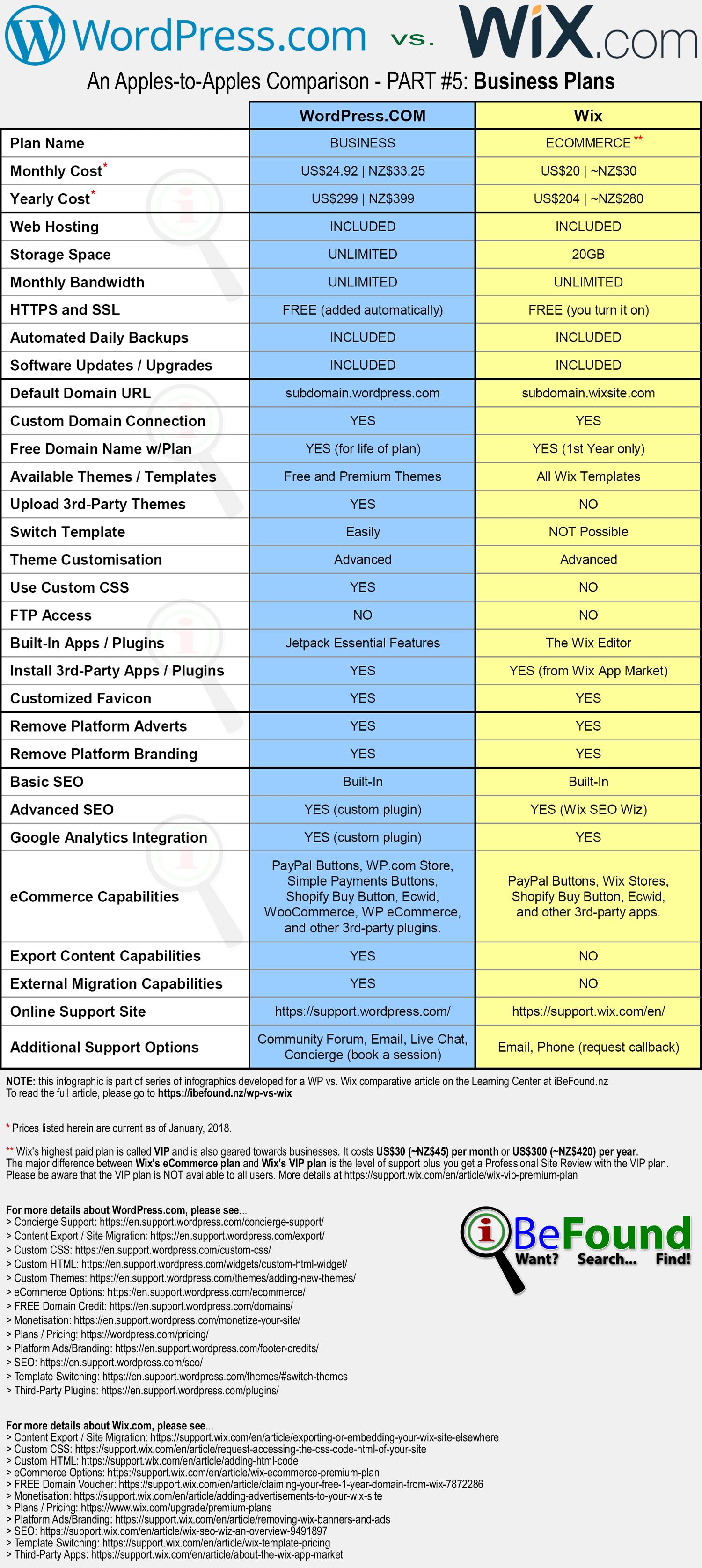 Hosted WordPress Versus Wix Comparison Infographic Pt5