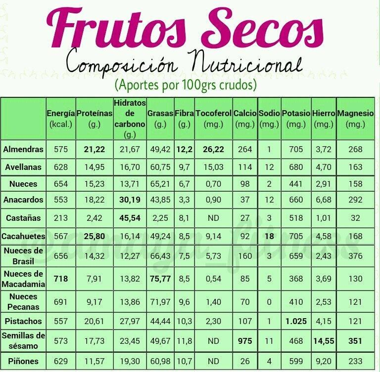Tabla de calorias de frutos secos y semillas