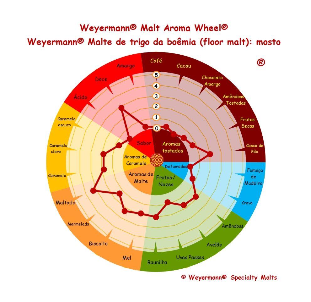 Weyermann® Malte de trigo da boêmia (floor malt) - mosto