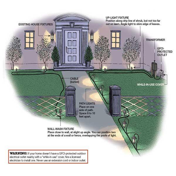 How To Put In Landscape Lighting Landscape Lighting Design Outdoor Landscape Lighting Landscape Lighting