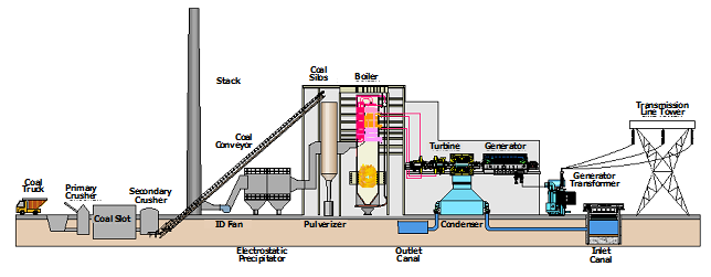 coal fired power plant diagram business process flow diagramcoal fired power plant diagram