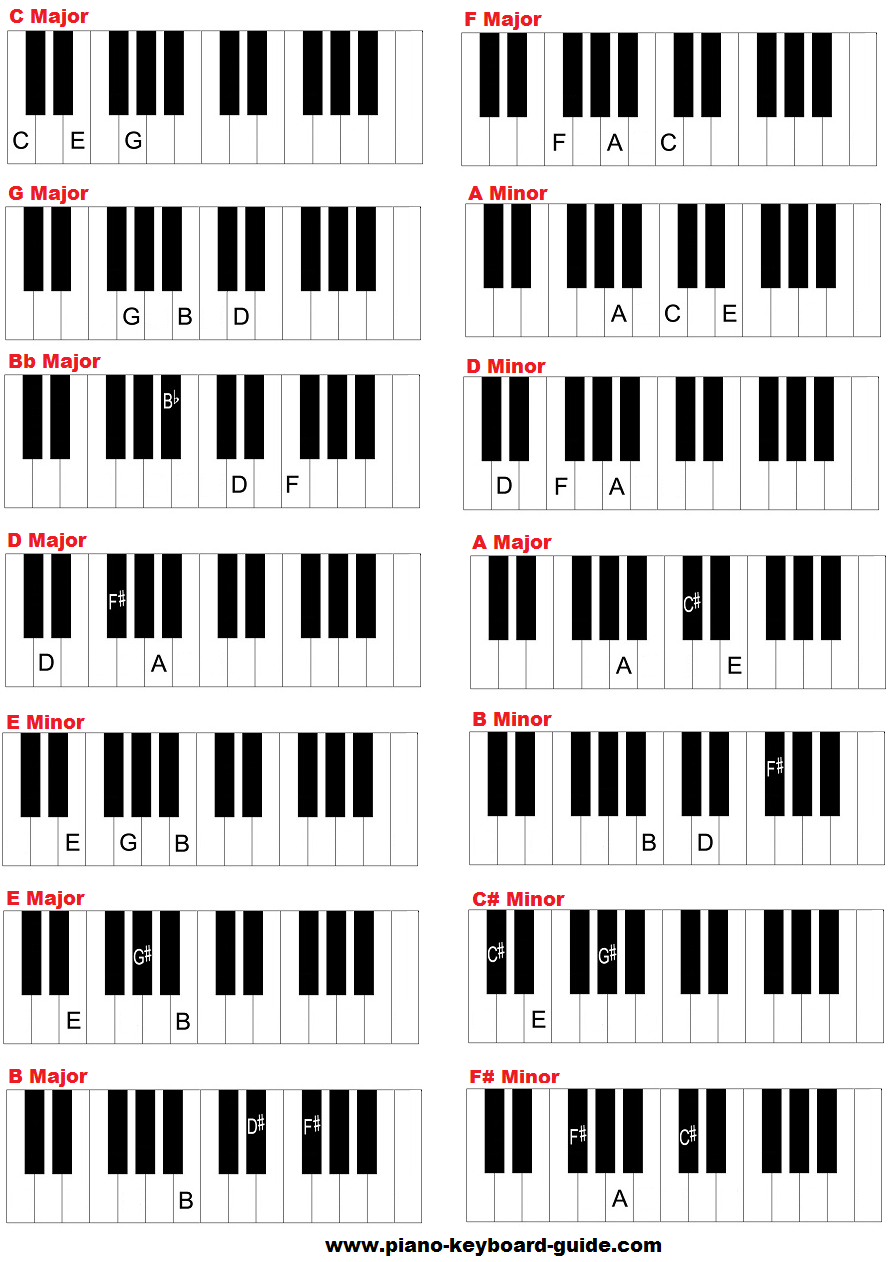 the following piano key chord chart shows all the triads in f minorthe following piano key chord chart shows all the triads in f minor as well as four note extended chords description from piano keyboard guide com i