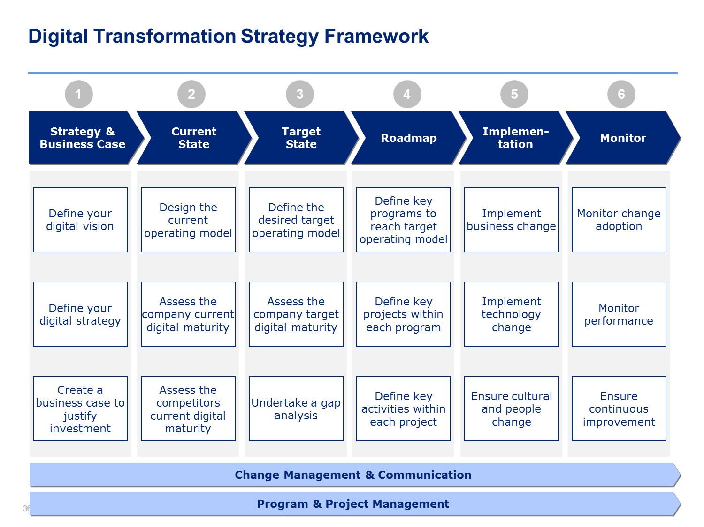 Digital transformation framework Digital Transformation