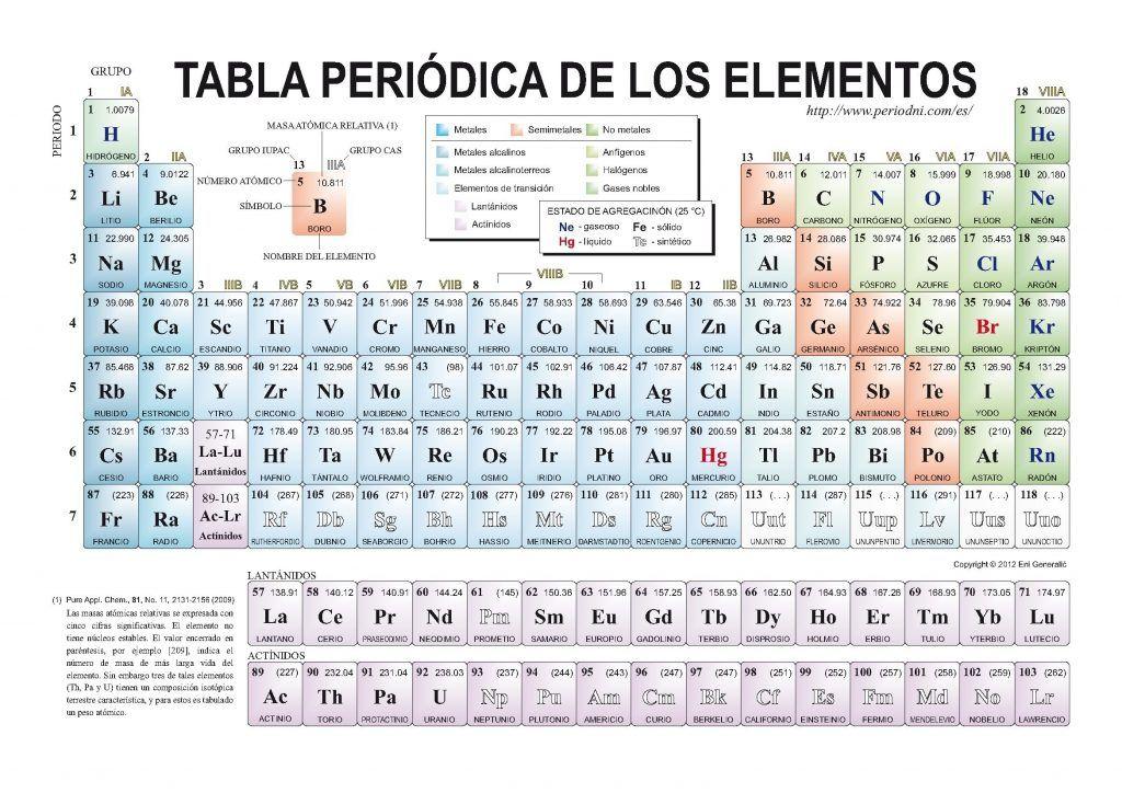 Tabla periodica valencia que es new tabla periodica de los elementos tabla periodica valencia que es new tabla periodica de los elementos quimicos con sus valencias new urtaz Images