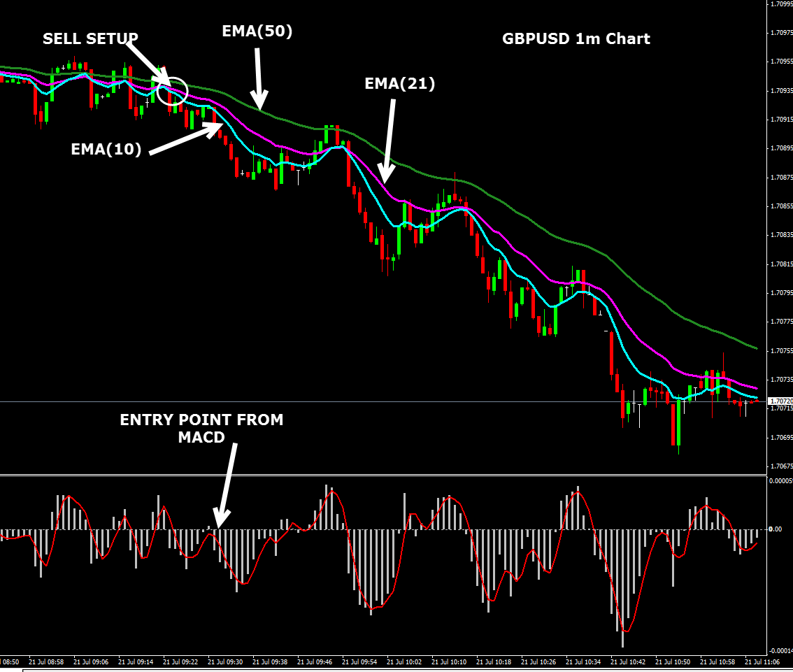 Forex trading strategies wiki