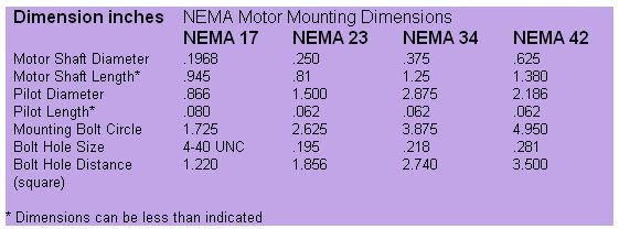 Nema Motor Sizes Google Search Dimensions Metal Working Stepper Motor