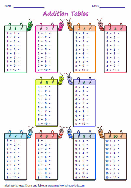 single page addition tables: blank | maths | pinterest | math
