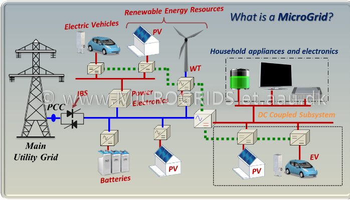 Special Issue On Power Quality In Smart Grids Linkedin Renewable Energy Resources Grid Energy Resources