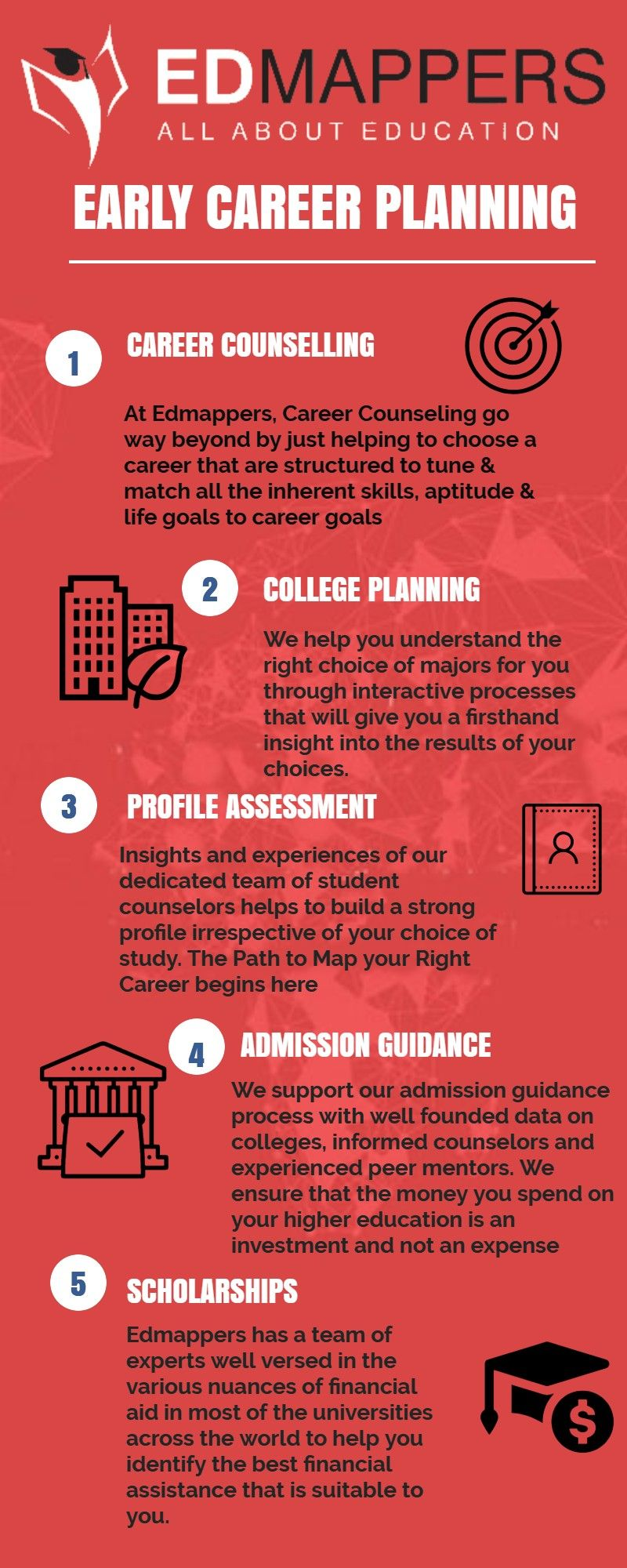 The Path To Map Your Right Career Begins At Edmappers Admissionguidance Careercounselling Flawlessdocu Career Planning College Planning Career Advisor
