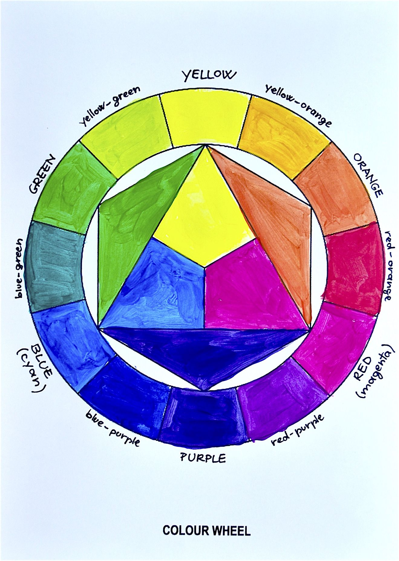 How To Paint The Color Wheel Video Tutorial 4th 5th Grade Art