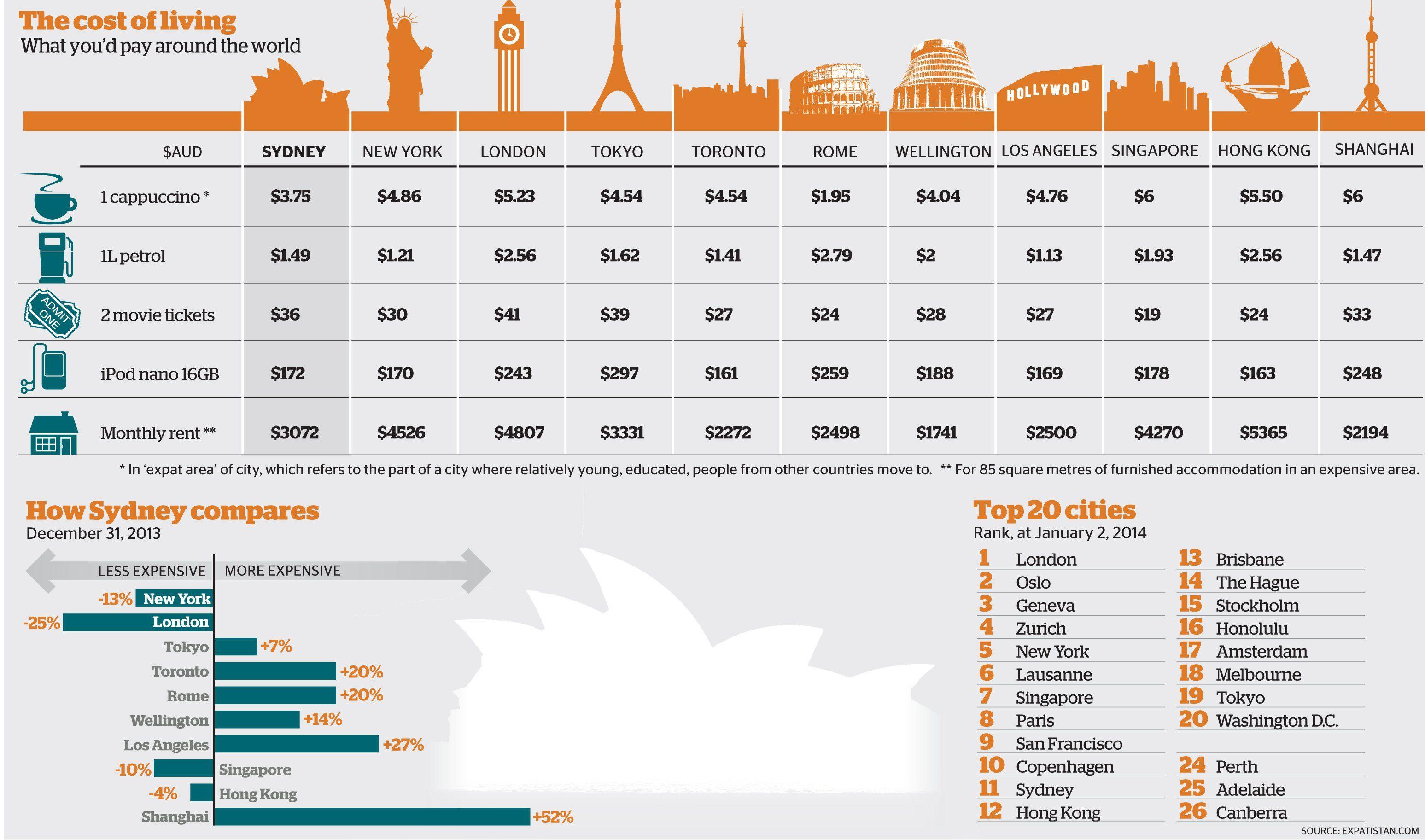 (100) Viadeo Dubai city, City jobs, London