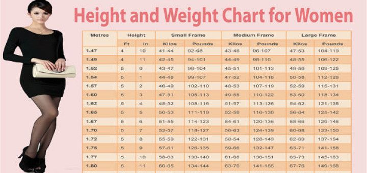 Women-Weight-Chart-This-Is-How-Much-You-Should-Weigh-According-To - ideal weight chart
