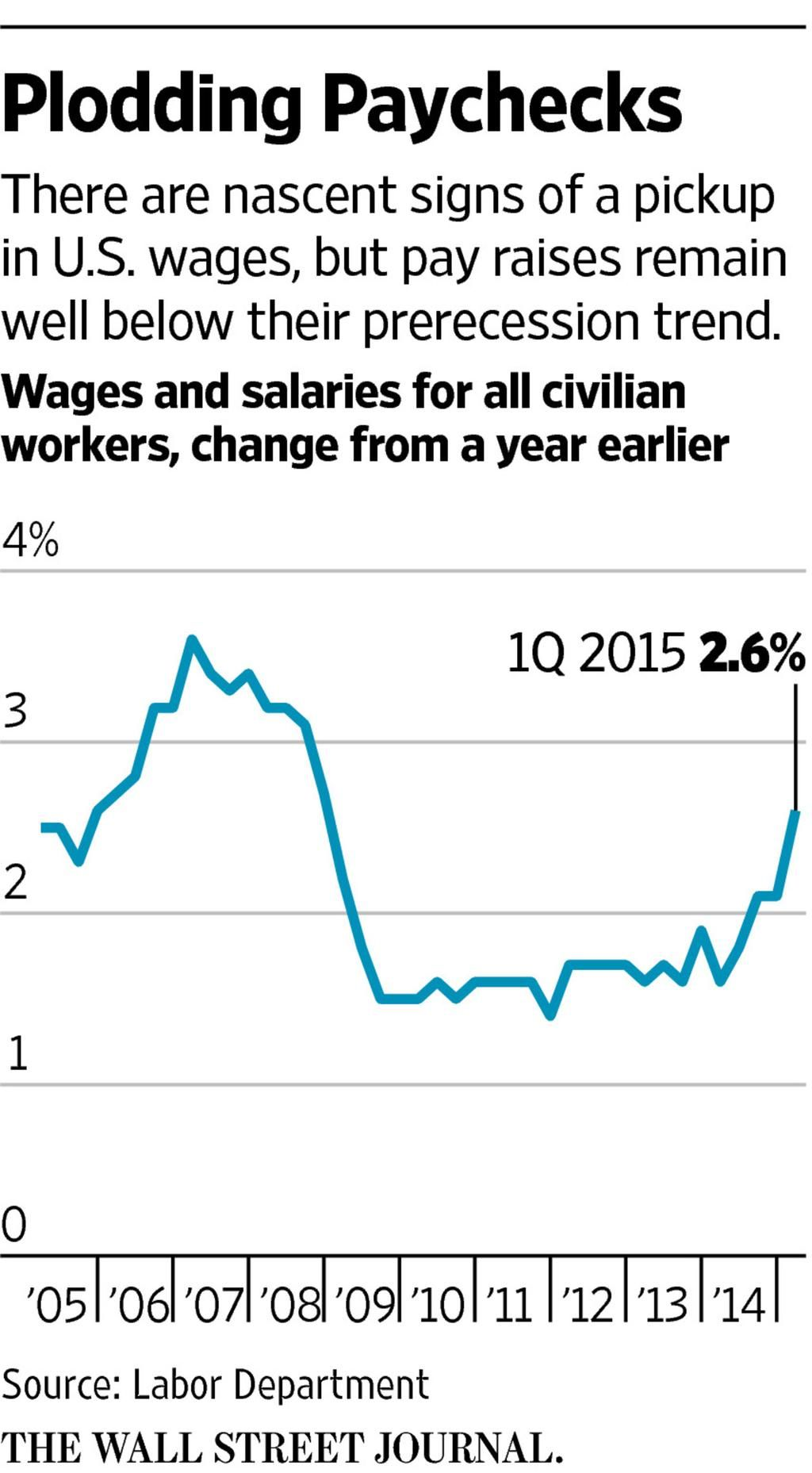 wsj graphics on pay raise current events wall street on wallstreetjournal id=70040