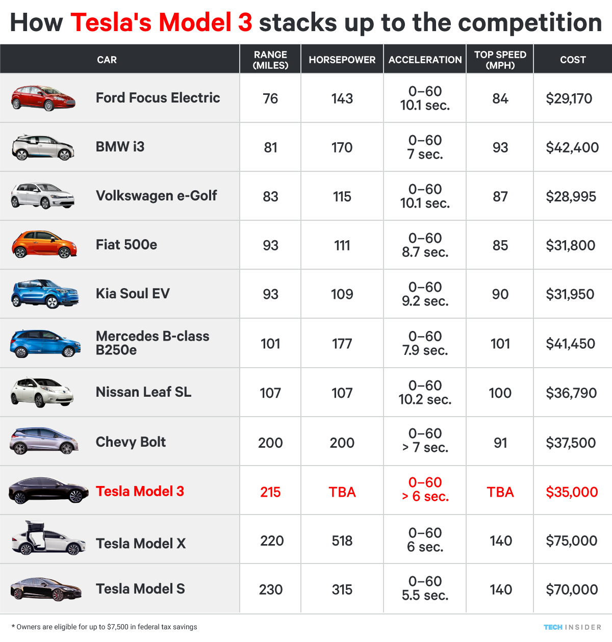 Here's how Tesla's Model 3 stacks up against the ...