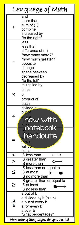 Language Of Math Poster Math Strategies Pinterest Math Poster