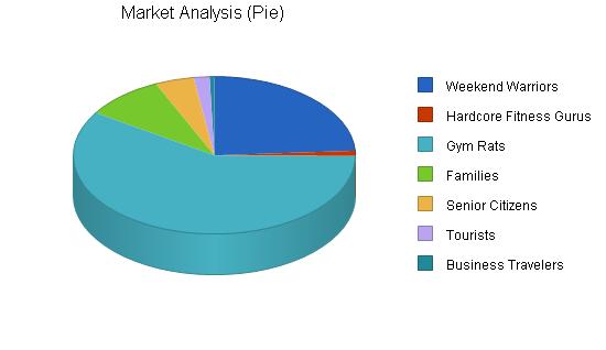 gym market analysis