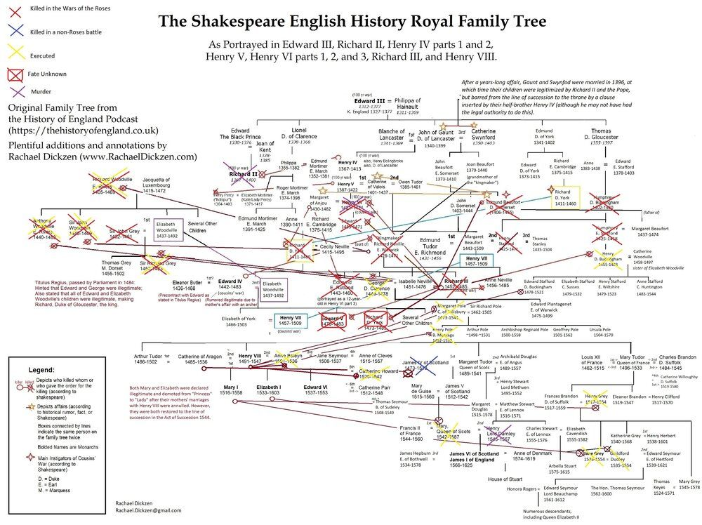 Photo of Shakespeare English History/War of the Roses Family Tree: Unnatural Deaths