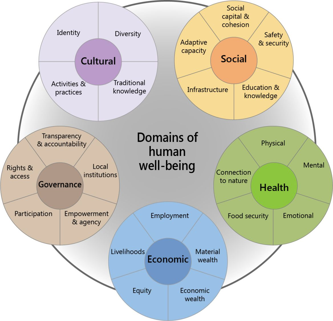 Figure 2 Domains Of Human Well Being For Social Impact Assessments Human Well Being Social Impact Social
