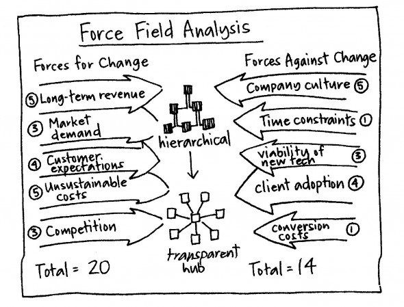 Strategy tool Force Field Analysis Fields - Management Analysis Sample