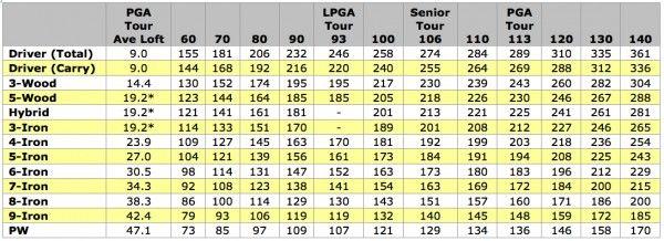 Carry Distance Vs Swing Speed Chart Golf Tips Golf Golf Swing