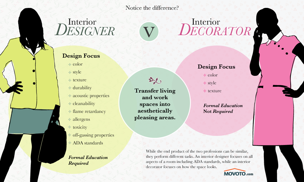 Interior Designers V. Decorators: Not Cut From The Same Cloth