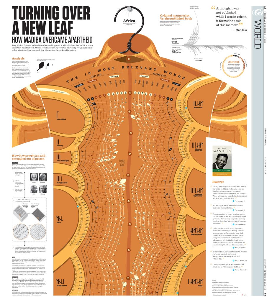 Winner Fashion Journalist Of The Year: TURNING OVER A NEW LEAF: HOW MADIBA OVERCAME APARTHEID