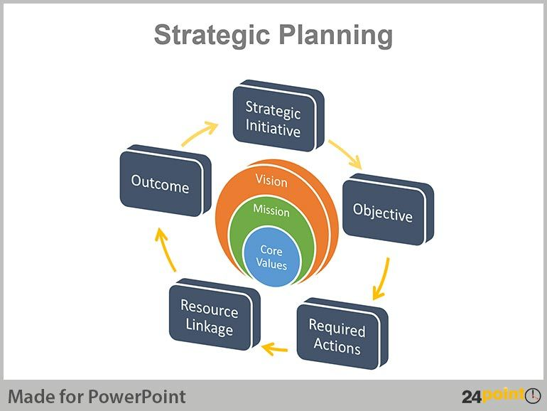 Real life examples of strategic planning charts in PowerPoint Chart - strategic plan