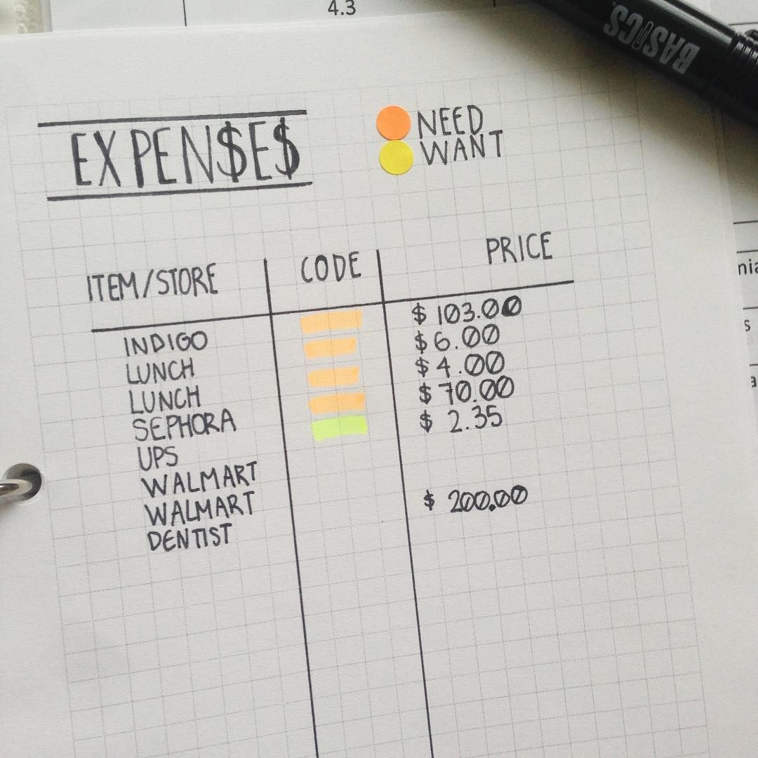 this is how ive been tracking my expenses 3 bulletjournal journal
