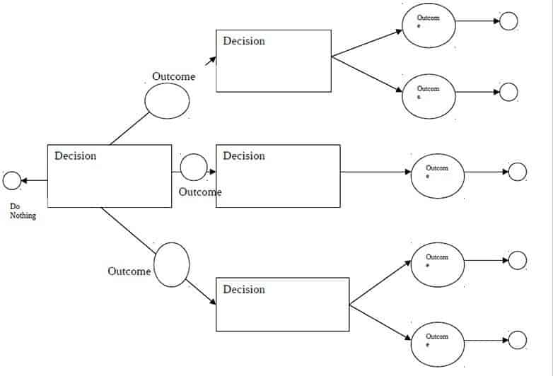 Blank Decision Tree Template 5 Templates Example Templates Example
