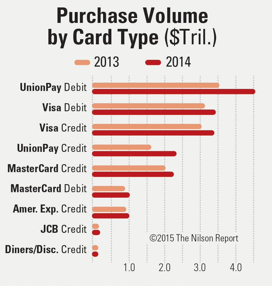 The nilson report unionpay debit cards the most popular global credit debit cards generated billion transactions at merchants in the nilson report breaks down card results by market share purchase reheart Gallery