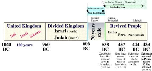 Bible Study Questions On The Book Of Nehemiah