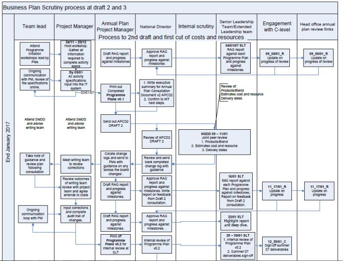 flowchart for a scrutiny process process flow chart visio process flow map