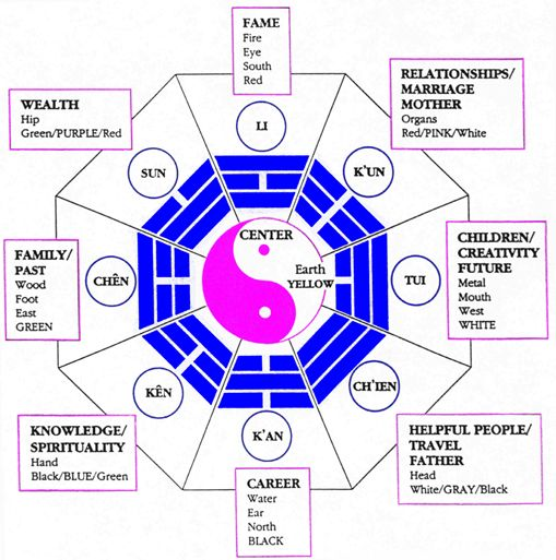 Feng Shui 101 The Bagua Map Feng shui, Spaces and Feng shui office - feng shui garten bagua