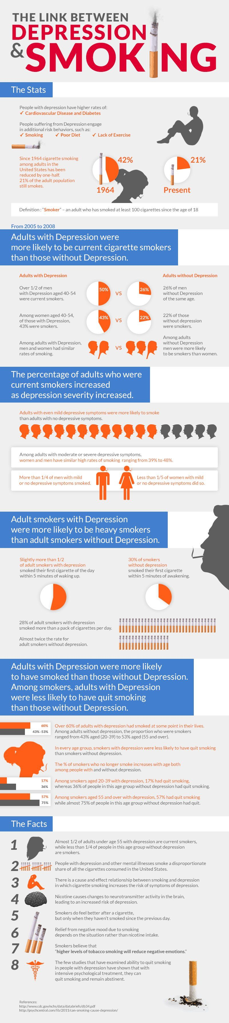 BAD/NASTY/MOST INTRUSIVE ON OTHERS HABIT!!!!!!! The Link Between Smoking and Depression Infographic