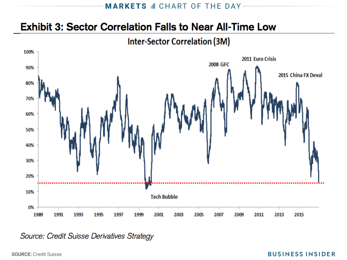 A Tug Of War Is Raging Over Control Of The Stock Market Stock Market Tug Of War Over Control
