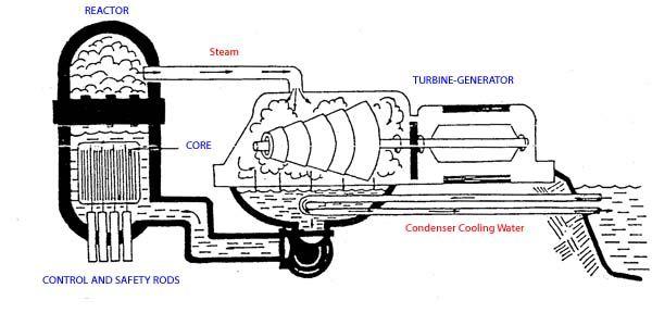 Image result for Steam turbine diagram Steam turbine t