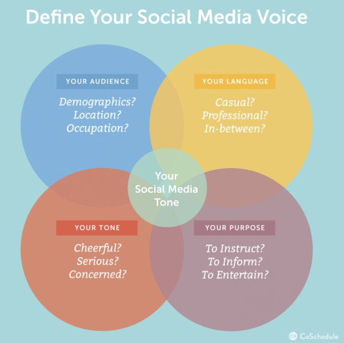 How To Find Your Brand Voice On Social Media Social Media Today Social Media Marketing Strategy Social Media Blog Social Media