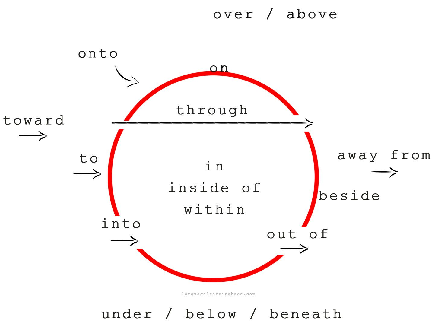 English preposition diagram wiring library prepositions of direction learn english preposition grammar rh pinterest com greek prepositions diagram english preposition diagram ccuart Images