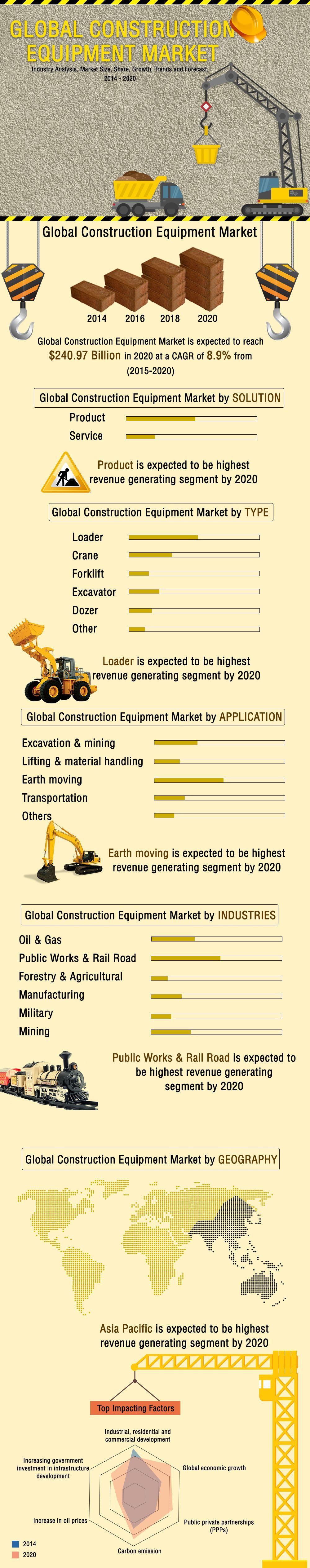 Global Construction Equipment Market  Industry Analysis Market