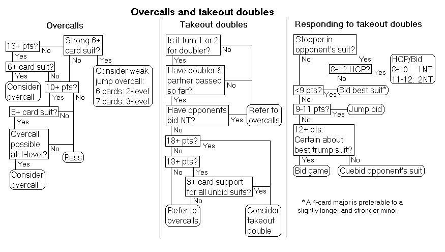 Overcalls And Takeout Doubles Bridge Bidding Flowcharts