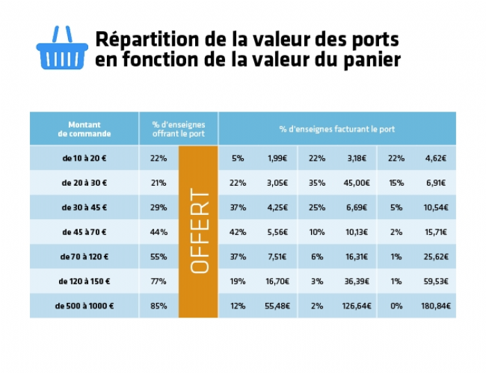 http://www.ecommercemag.fr/Thematique/small-business-30269/Breves/Barometre-Oxatis-commerce-outil-aide-decision-commer-ants-257384.htm?utm_source=ECVB_09_07_2015