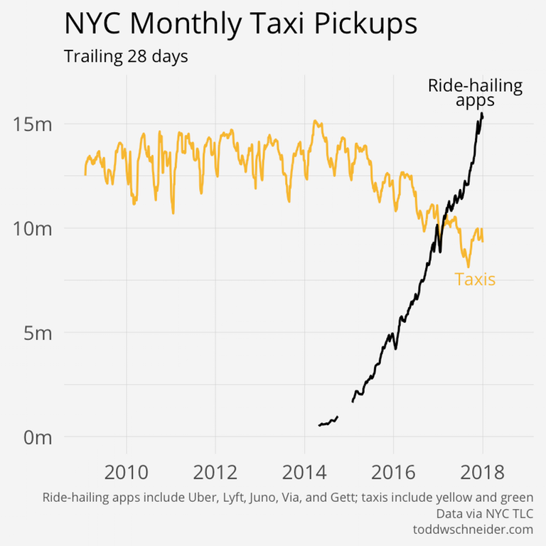 Ridehailing apps are now 65 bigger than taxis in New
