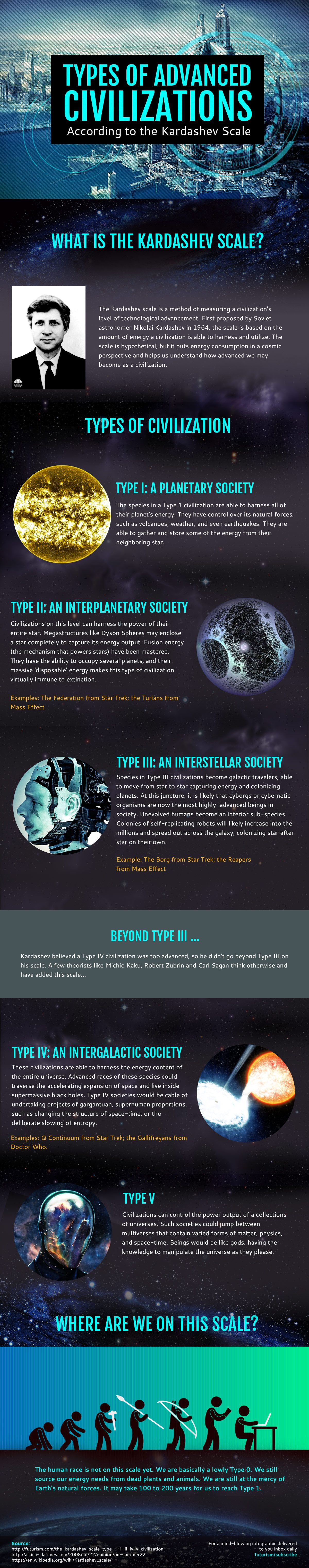 Kardashev Scale: The Kinds of Alien Civilizations in Our Universe - https://en.wikipedia.org/wiki/Kardashev_scale - http://futurism.com/images/kardashev-scale-the-kinds-of-alien-civilizations-in-our-universe/